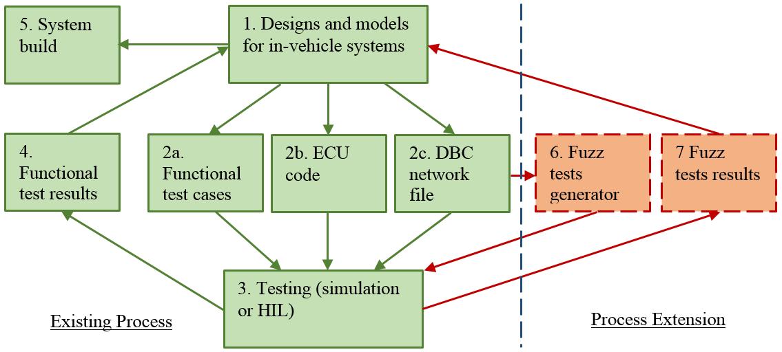 hil validation engineer