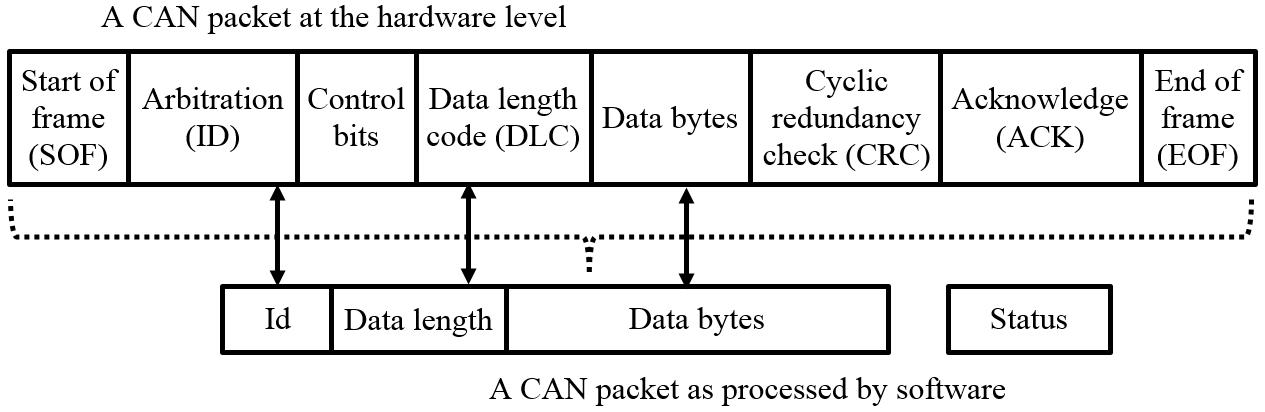 Can Bus Wiring Diagram  A Basics Tutorial