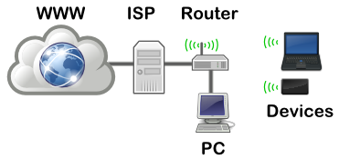 Home Wireless Network Configuration | Tek Eye